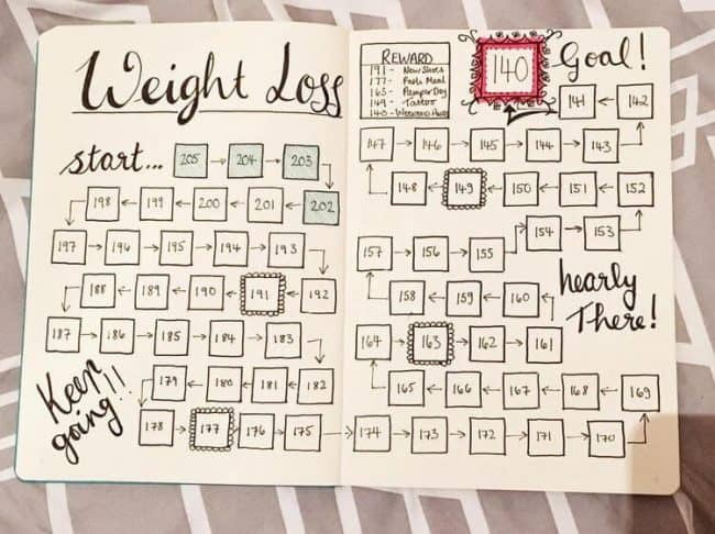 Dynamite image throughout bullet journal weight loss tracker printable